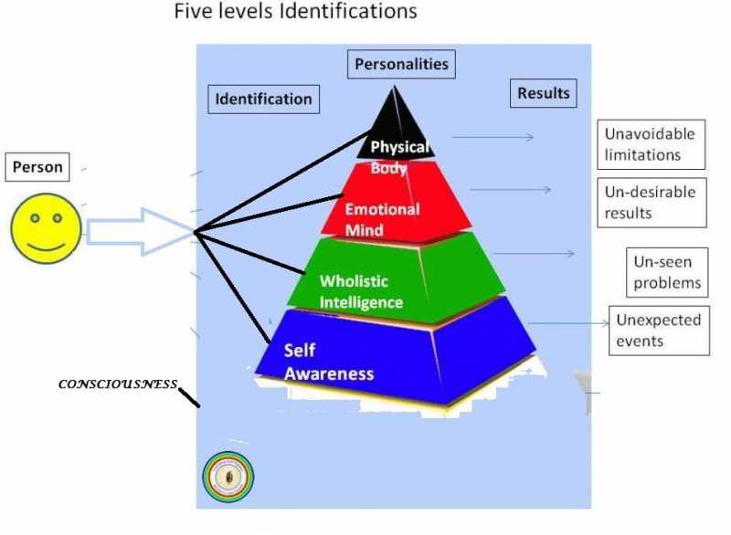 Five-identification-modi.jpg